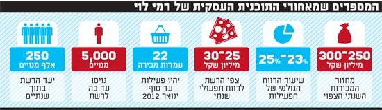 המספרים שמאחורי התוכנית העסקית של רמי לוי